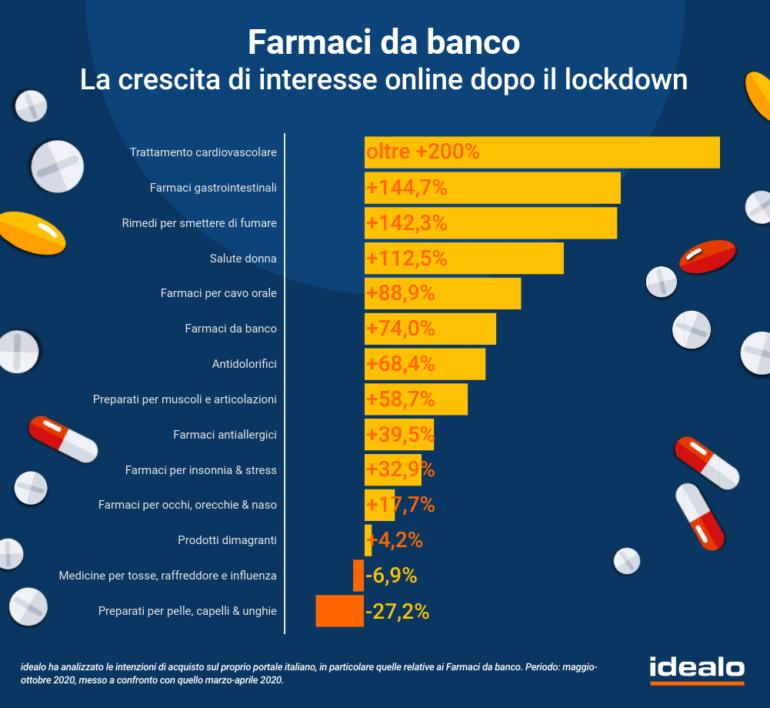 Cresce L Interesse Online Per L Acquisto Di Farmaci Da Banco 74 0 Negli Ultimi Sei Mesi E 127 8 Ad Ottobre Consumerismo